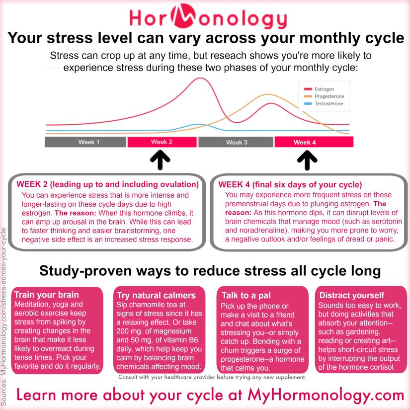 HormonologyCheatSheetStressCycle.png